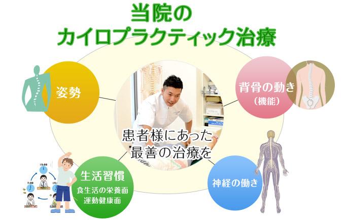 当院のカイロプラクティック治療